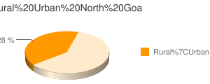 North Goa census population